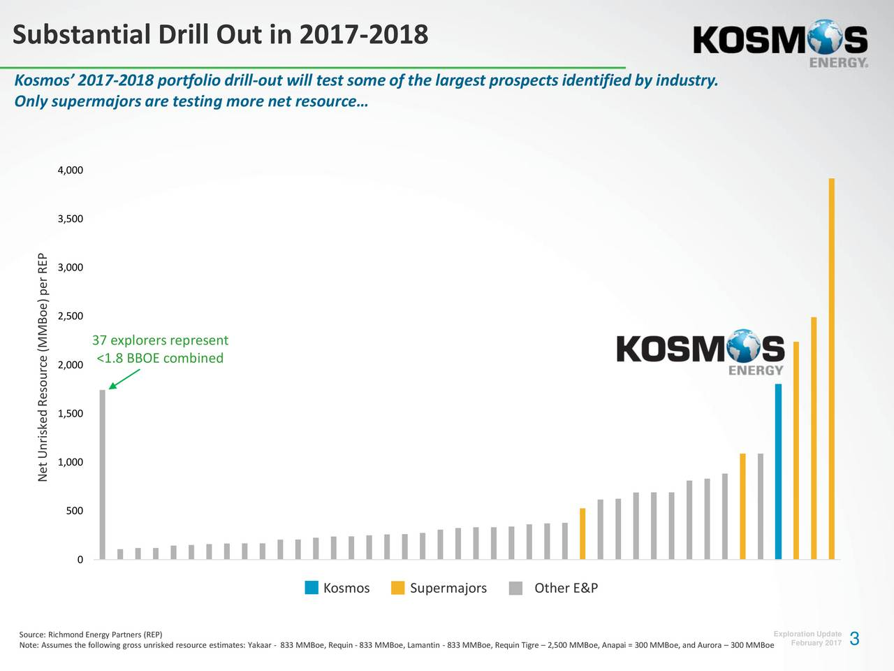 Kosmos 2017-2018 portfoliodrill-out will test some of the largest prospectsidentified by industry. Only supermajorsare testing more net resource 4,000 3,500 3,000 )per REP 2,500 MMBoe 37 explorers represent 2,000 <1.8 BBOE combined 1,500 1,000 Net Unrisked Resource ( 500 0 Kosmos Supermajors Other E&P Source: Richmond Energy Partners (REP) Exploration Update Note: Assumes the following gross unrisked resource estimates: Yakaar - 833 MMBoe, Requin - 833 MMBoe, Lamantin - 833 MMBoe, Requin Tigre  2,500 MMBoe, Anapai = 300 MMBoe, and Aurora  300 MMBoe