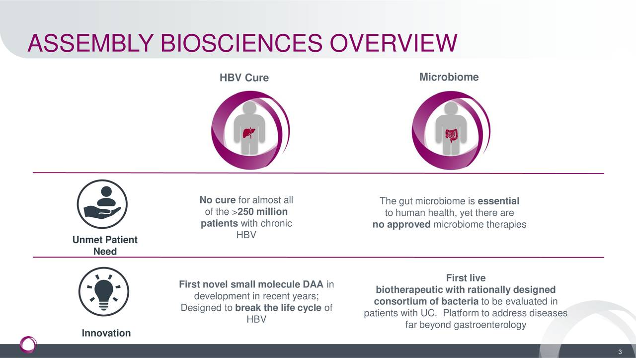 HBV Cure Microbiome No cure for almost all The gut microbiome is essential of the >250 million to human health, yet there are patients with chronic no approved microbiome therapies HBV Unmet Patient Need First live First novel small molecule DAA in development in recent years; biotherapeutic with rationally designed Designed to break the life cycle of consortium of bacteria to be evaluated in patients with UC. Platform to address diseases HBV far beyond gastroenterology Innovation