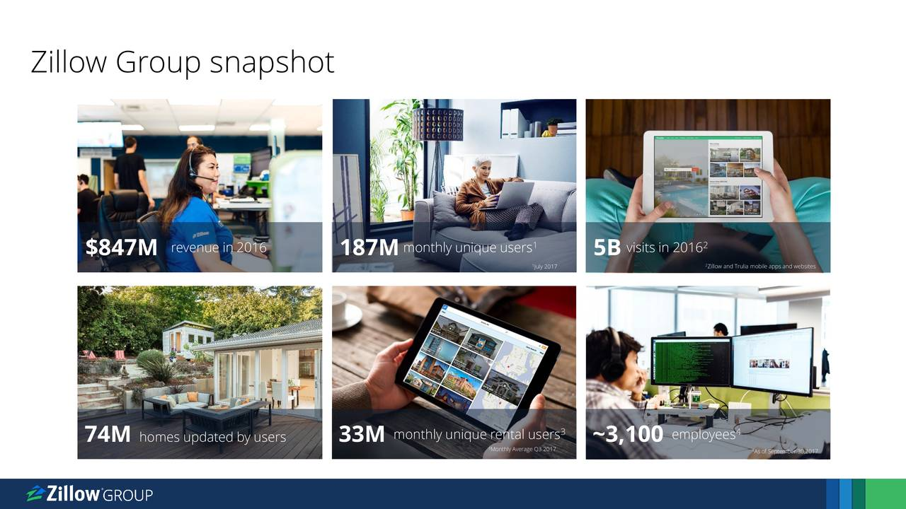 revenue in 2016 monthly unique users visits in 2016 $847M 187M 1 5B 2 July 2017 Zillow and Trulia mobile apps and websites monthly unique rental users employees 4 74M homes updated by users 33M Monthly Average Q3 2017 4 As of September 30,2017