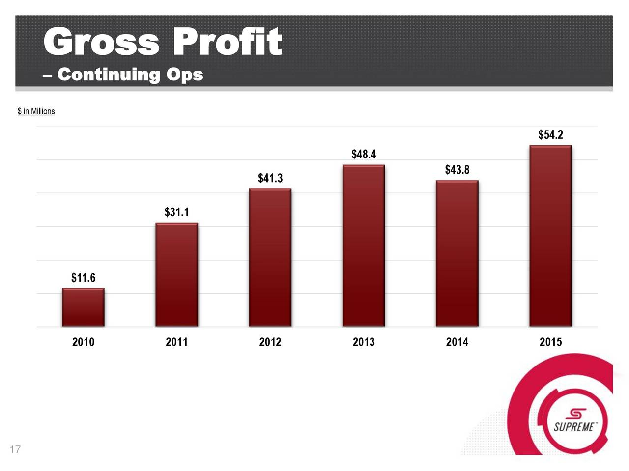 an overview of the gross profit ration in glasgow between 2010 and 2011 Sainsburys and tecso financial analysis a growth of gross profit margin between 2011 and comparative analysis of financial ratio between.