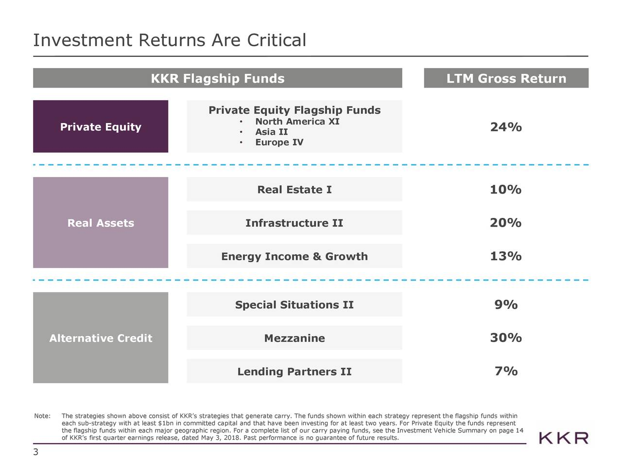 KKR Flagship Funds LTM Gross Return Private Equity Flagship Funds Private Equity • North America XI 24% • Asia II • Europe IV Real Estate I 10% Real Assets Infrastructure II 20% Energy Income & Growth 13% Special Situations II 9% Alternative Credit Mezzanine 30% Lending Partners II 7% Note:The strategies shown above consist of KKR's strategies that generate carry. The funds shown within each strategy represent the flagship funds within the flagship funds within each major geographic region. For a complete list of our carry paying funds, see the Investment Vehicle Summary on page 14t of KKR's first quarter earnings release, dated May 3, 2018. Past performance is no guarantee of future results. 3