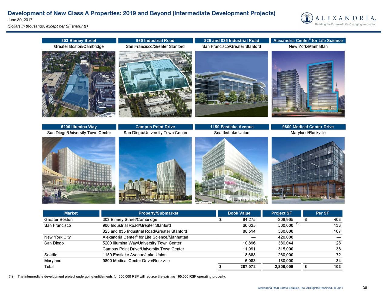 Alexandria Real Estate Equities Inc 2017 Q2 Results