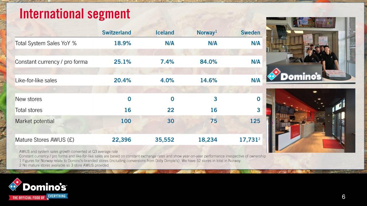 customer segmentation of dominos pizza uk and ireland plc Marketing plan for dominos pizza ireland, and england among others dominos pizza is a subsidiary of domino's pizza uk and irl, plc and it.