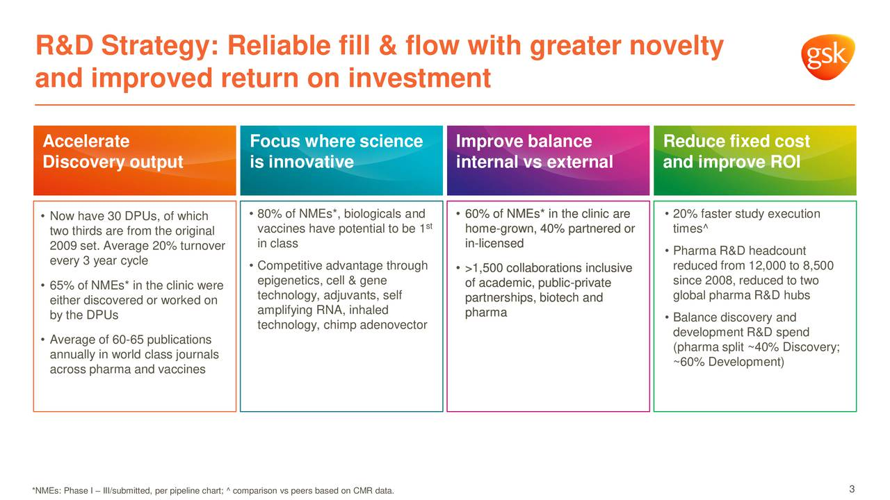 and improved return on investment Accelerate Focus where science Improve balance RAcute fixed cost Discovery output is innovative internal vs external and improve ROI infectious diseases Now have 30 DPUs, of which  80% of NMEs*, biologicals and  60% oofNMMEss* n he clnc are  20% faster study execution two thirds are from the original vaccines have potential to be 1 homee-grownn,40% pparnered or times^ 2009 set. Average 20% turnover in class n--censsed Pharma R&D headcount every 3 year cycle  Competitive advantage through  >1,500 colaborattons nclusvev reduced from 12,000 to 8,500 epigenetics, cell & gene since 2008, reduced to two 65% of NMEs* in the clinic were ofacaademic,puublc-prvatee either discovered or worked on technology, adjuvants, self partnershpss,botech and global pharma R&D hubs by the DPUs amplifying RNA, inhaled pharmaa technology, chimp adenovector  Balance discovery and development R&D spend Average of 60-65 publications (pharma split ~40% Discovery; annually in world class journals ~60% Development) across pharma and vaccines *NMEs: Phase I  III/submitted, per pipeline chart; ^ comparison vs peers based on CMR data. 3
