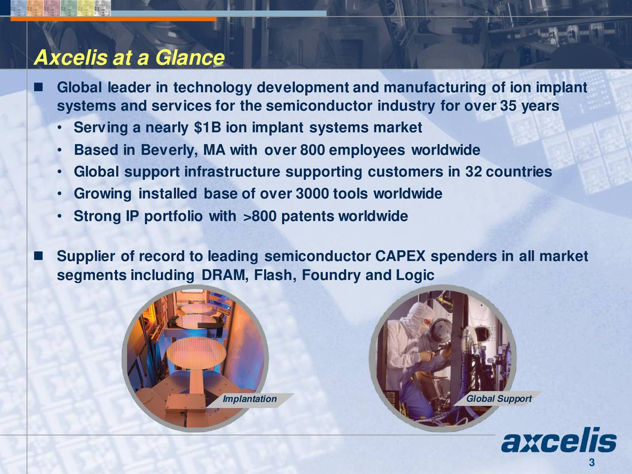 Global leader in technology development and manufacturing of ion implant systems and services for the semiconductor industry for over 35 years Serving a nearly $1B ion implant systems market Based in Beverly, MA with over 800 employees worldwide Global support infrastructure supporting customers in 32 countries Growing installed base of over 3000 tools worldwide Strong IP portfolio with >800 patents worldwide Supplier of record to leading semiconductor CAPEX spenders in all market segments including DRAM, Flash, Foundry and Logic Implantation Global Support 3
