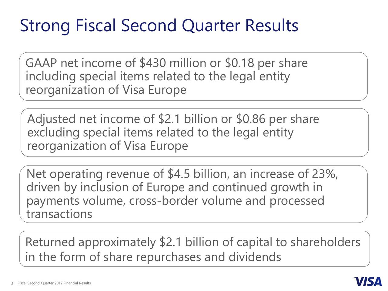 GAAP net income of $430 million or $0.18 per share including special items related to the legal entity reorganization of Visa Europe Adjusted net income of $2.1 billion or $0.86 per share excluding special items related to the legal entity reorganization of Visa Europe Net operating revenue of $4.5 billion, an increase of 23%, driven by inclusion of Europe and continued growth in payments volume, cross-border volume and processed transactions Returned approximately $2.1 billion of capital to shareholders in the form of share repurchases and dividends 3Fiscal Second Quarter 2017 Financial Results