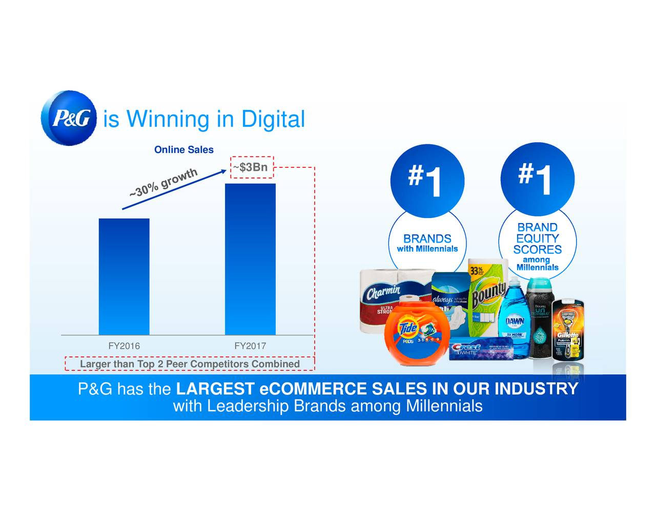 procter and gamble brand equity