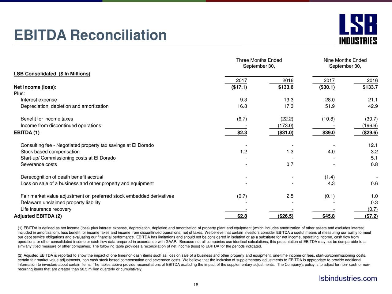 Lsb Industries Inc 2017 Q3 Results Earnings Call