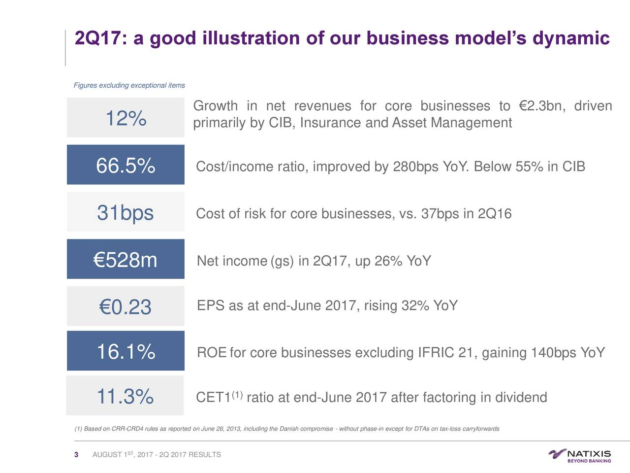 Figures excluding exceptional items Growth in net revenues for core businesses to 2.3bn, driven 12% primarily by CIB, Insurance and Asset Management 66.5% Cost/income ratio, improved by 280bps YoY. Below 55% in CIB 31bps Cost of risk for core businesses, vs. 37bps in 2Q16 528m Net income(gs) in 2Q17, up 26% YoY 0.23 EPS as at end-June 2017, rising 32% YoY 16.1% ROE for core businesses excluding IFRIC 21, gaining 140bps YoY 11.3% CET1 (1ratio at end-June 2017 after factoring in dividend (1) Based on CRR-CRD4 rules as reported on June 26, 2013, including the Danish compromise - without phase-in except for DTAs on tax-loss carryforwards 3 AUGUST 1 , 2017 - 2Q 2017 RESULTS