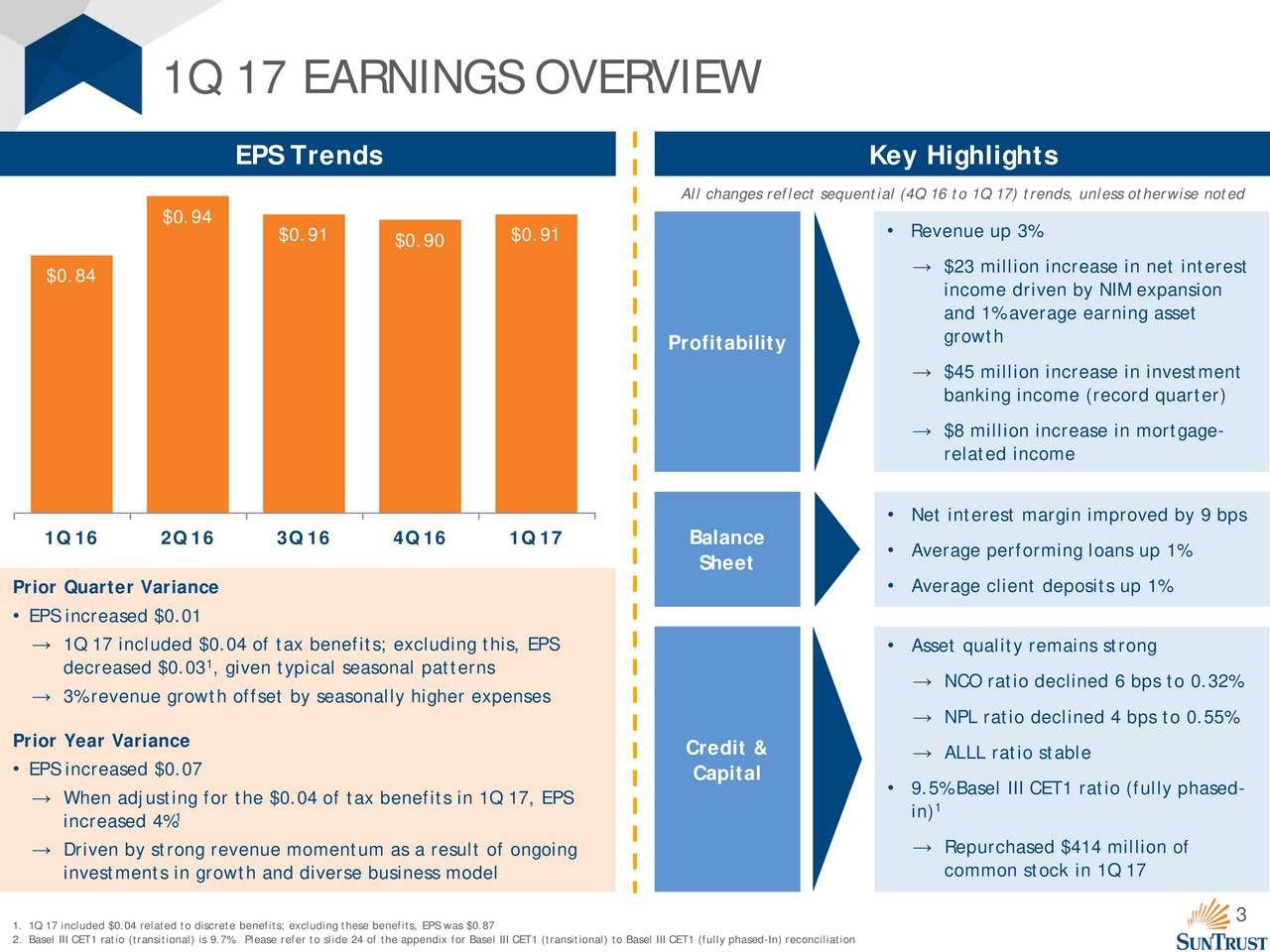 EPS Trends Key Highlights All changes reflect sequential (4Q 16 to 1Q 17) trends, unless otherwise noted $0.94 $0.91 $0.90 $0.91  Revenue up 3% $0.84  $23 million increase in net interest income driven by NIM expansion and 1% average earning asset growth Profitability $45 million increase in investment banking income (record quarter) $8 million increase in mortgage- related income Net interest margin improved by 9 bps 1Q 16 2Q 16 3Q 16 4Q 16 1Q 17 Balance Average performing loans up 1% Sheet Prior Quarter Variance  Average client deposits up 1% EPS increased $0.01 1Q 17 included $0.04 of tax benefits;excluding this, EPS  Asset quality remains strong decreased $0.03 1, given typical seasonal patterns 3% revenue growth offset by seasonally higher expenses  NCO ratio declined 6 bps to 0.32% NPL ratio declined 4 bps to 0.55% Prior Year Variance Credit &  ALLL ratio stable EPS increased $0.07 Capital 9.5% Basel III CET1 ratio (fully phased- When adjustin1 for the $0.04 of tax benefits in 1Q 17, EPS in) increased 4% Driven by strong revenue momentum as a result of ongoing  Repurchased $414 million of investments in growth and diverse business model common stock in 1Q 17 3 1. 1Q 17 included $0.04 related to discrete benefits; excluding these benefits, EPS was $0.87