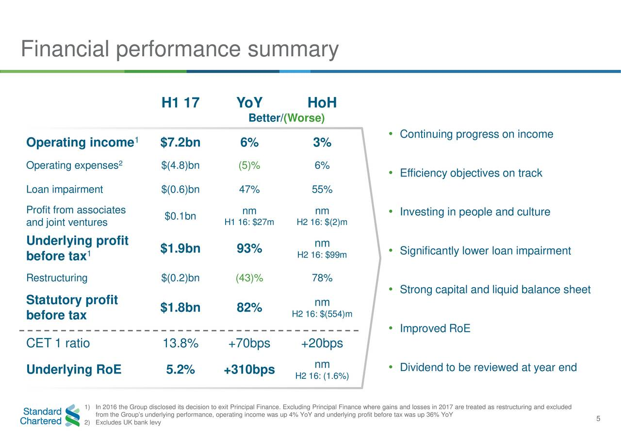 financial performance review and objective