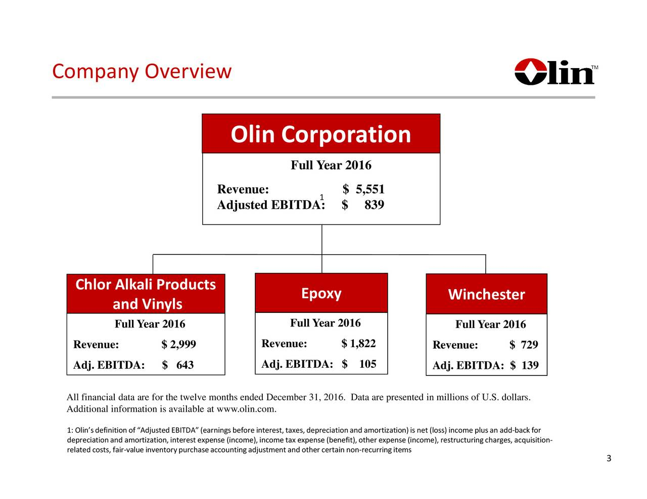 Olin Olin Corporation Full Year 2016 Revenue: 1 $ 5,551 Adjusted EBITDA: $ 839 Chlor Alkali Products Epoxy Winchester and Vinyls Full Year 2016 Full Year 2016 Full Year 2016 Revenue: $ 1,822 Revenue: $ 2,999 Revenue: $ 729 Adj. EBITDA: $ 643 Adj. EBITDA: $ 105 Adj. EBITDA: $ 139 All financial data are for the twelve months ended December 31, 2016. Data are presented in millions of U.S. dollars. Additional information is available at www.olin.com. 1: Olinsdefinition of Adjusted EBITDA (earnings before interest, taxes, depreciation and amortization)is net (loss) income plus an add-back for related costs, fair-value inventorypurchase accounting adjustment and other certain non-recurring itemsncome), restructuringcharges, acquisition- 3