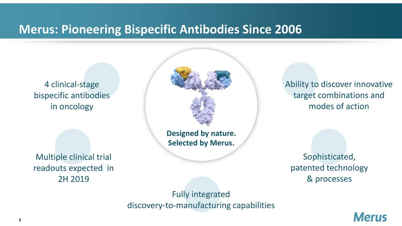 4 clinical-stage Ability to discover innovative bispecific antibodies target combinations and in oncology modes of action Designed by nature. Selected by Merus. Multiple clinical trial Sophisticated, readouts expected in patented technology 2H 2019 & processes Fully integrated discovery-to-manufacturingcapabilities 3