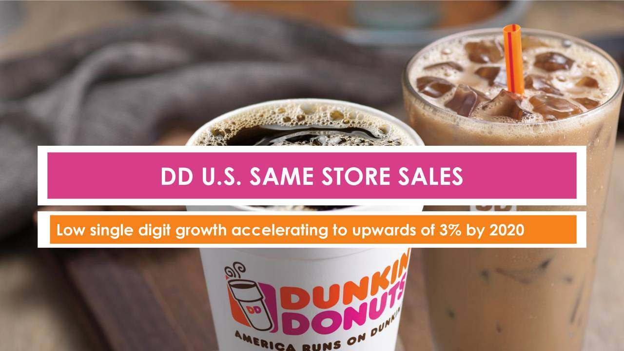 dunkin brands Give the gift of dunkin' donuts and get a dd card today purchase gift cards, register your card, add value and more.