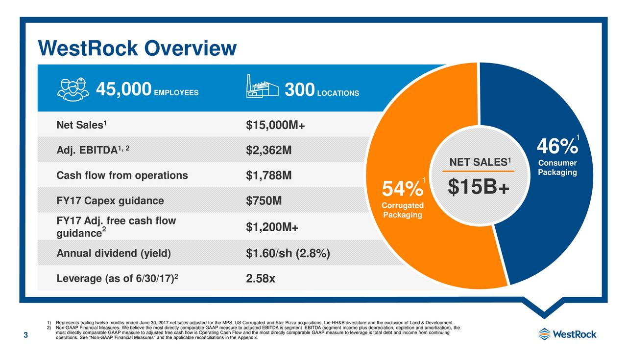 45,000 EMPLOYEES 300 LOCATIONS 1 Net Sales $15,000M+ 1 Adj. EBITDA1, 2 $2,362M 46% NET SALES 1 Consumer Packaging Cash flow from operations $1,788M 1 54% $15B+ FY17 Capex guidance $750M Corrugated FY17 Adj. free cash flow Packaging 2 $1,200M+ guidance Annual dividend (yield) $1.60/sh (2.8%) Leverage (as of 6/30/17) 2.58x 1)Represents trailing twelve months ended June 30, 2017 net sales adjusted for the MPS, US Corrugated and Star Pizza acquisitions, the HH&B divestiture and the exclusion of Land & Development. 2)most directly comparable GAAP measure to adjusted free cash flow is Operating Cash Flow and the most directly comparable GAAP measure to leverage is total debt and income from continuing 3 operations. See Non-GAAP Financial Measures and the applicable reconciliations in the Appendix.