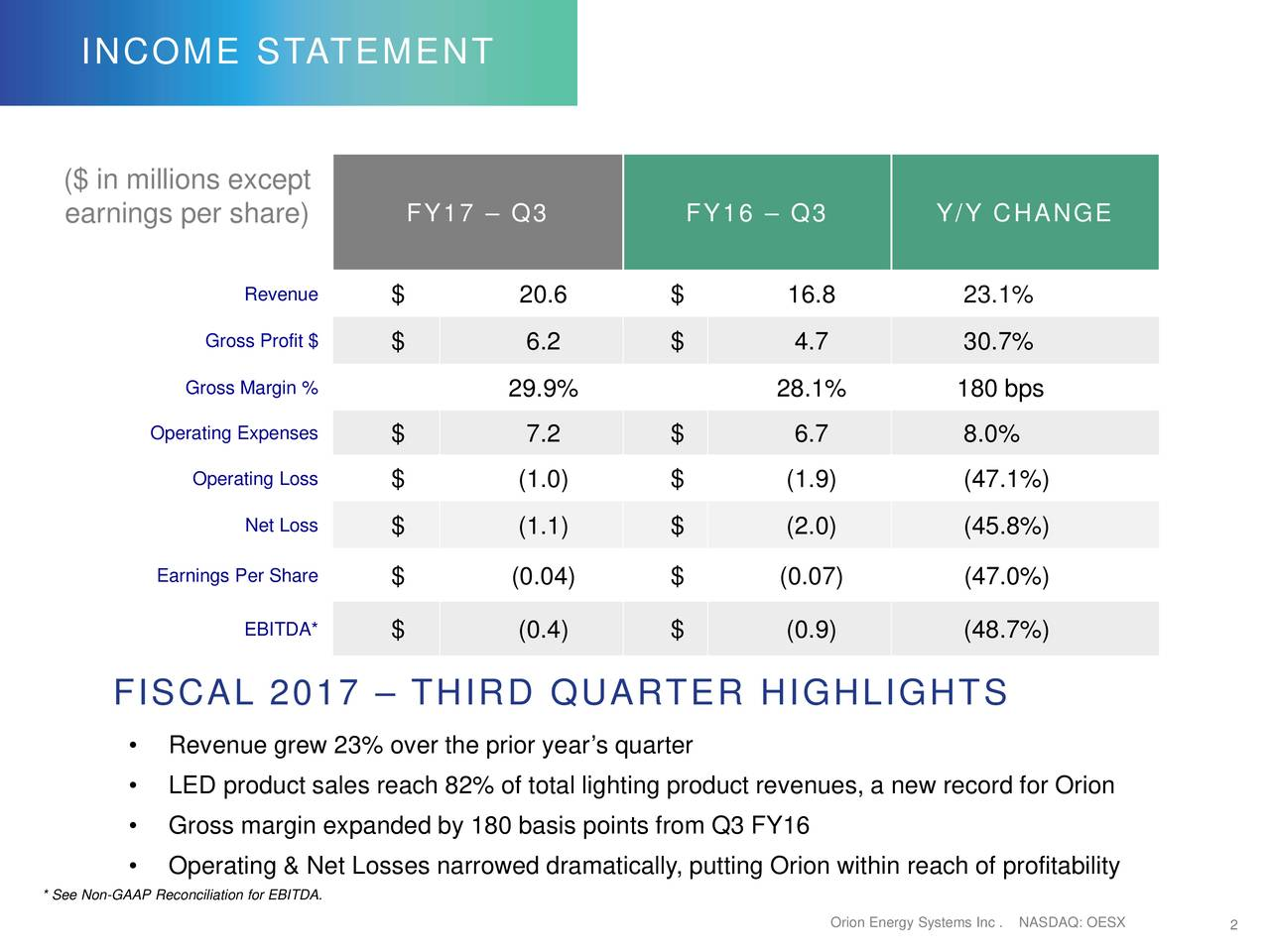 ($ in millions except earnings per share) FY17  Q3 FY16  Q3 Y/Y CHANGE Revenue $ 20.6 $ 16.8 23.1% Gross Profit $ $ 6.2 $ 4.7 30.7% Gross Margin % 29.9% 28.1% 180 bps Operating Expenses $ 7.2 $ 6.7 8.0% Operating Loss $ (1.0) $ (1.9) (47.1%) Net Loss $ (1.1) $ (2.0) (45.8%) Earnings Per Share $ (0.04) $ (0.07) (47.0%) EBITDA* $ (0.4) $ (0.9) (48.7%) FISCAL 2017  THIRD QUARTER HIGHLIGHTS Revenue grew 23% over the prior years quarter LED product sales reach 82% of total lighting product revenues, a new record for Orion Gross margin expanded by 180 basis points from Q3 FY16 Operating & Net Losses narrowed dramatically, putting Orion within reach of profitability * See Non-GAAP Reconciliation for EBITDA. Orion Energy SysNASDAQ: OESX 2