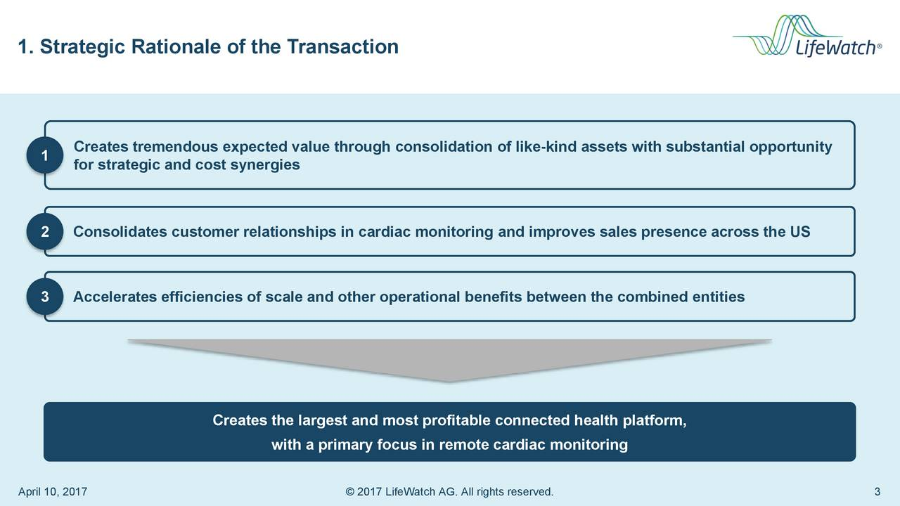 Creates tremendous expected value through consolidation of like-kind assets with substantial opportunity 1 for strategic and cost synergies 2 Consolidates customer relationships in cardiac monitoring and improves sales presence across the US 3 Accelerates efficiencies of scale and other operational benefits between the combined entities Creates the largest and most profitable connected health platform, with a primary focus in remote cardiac monitoring April 10, 2017  2017 LifeWatch AG. All rights reserved. 3