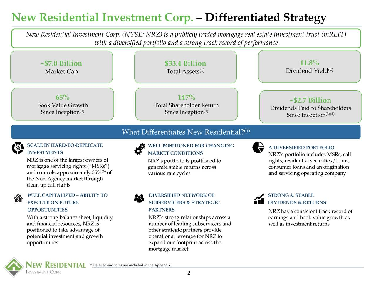 "New Residential Investment Corp. (NYSE: NRZ) is a publicly traded mortgage real estate investment trust (mREIT) with a diversified portfolio and a strong track record of performance ~$7.0 Billion $33.4 Billion 11.8% (1) Dividend Yield (2) Market Cap Total Assets 65% 147% ~$2.7 Billion Book Value Growth Total Shareholder Return Dividends Paid to Shareholders Since Inception (3) Since Inception(3) (3)(4) Since Inception (5) What Differentiates New Residential? SCALE IN HARD-TO-REPLICATE WELL POSITIONED FOR CHANGING INVESTMENTS A DIVERSIFIED PORTFOLIO MARKET CONDITIONS NRZ's portfolio includes MSRs, call NRZ is one of the largest owners of NRZ's portfolio is positioned to rights, residential securities /~6%ans, mortgage servicing rights (""MSRs"") generate stable returns across consumer loans and an origination and controls approximately 35%6of various rate cycles and servicing operating companyYoY Book the Non-Agency market through Value clean up call rights Increase WELL CAPITALIZED – ABILITY TO DIVERSIFIED NETWORK OF STRONG & STABLE EXECUTE ON FUTURE SUBSERVICERS & STRATEGIC DIVIDENDS & RETURNS OPPORTUNITIES PARTNERS NRZ has a consistent track record of With a strong balance sheet, liquidity NRZ's strong relationships across a earnings and book value growth as and financial resources, NRZ is number of leading subservicers and well as investment returns positioned to take advantage of other strategic partners provide potential investment and growth operational leverage for NRZ to opportunities expand our footprint across the mortgage market * Detailed endnotes are included in the Appendix. 2"