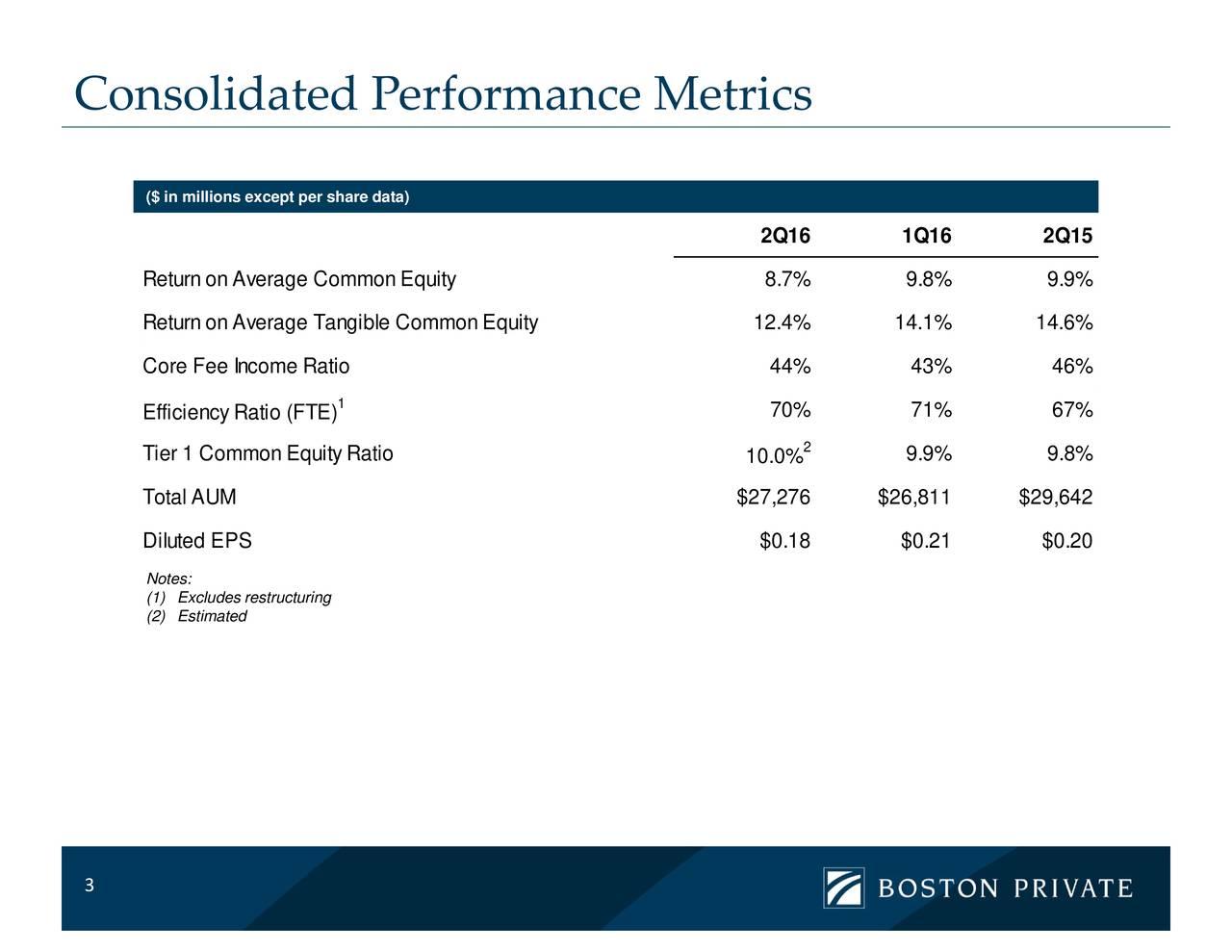 2 2Q16 1Q160% 2Q151% 67% 10.0% Metrics erformance 1 ($ in miReturnonrnorrFfiriomcyenRitoitom)mon Equitytructuring 8.712.4%44% 9.8% 3 Consolidated