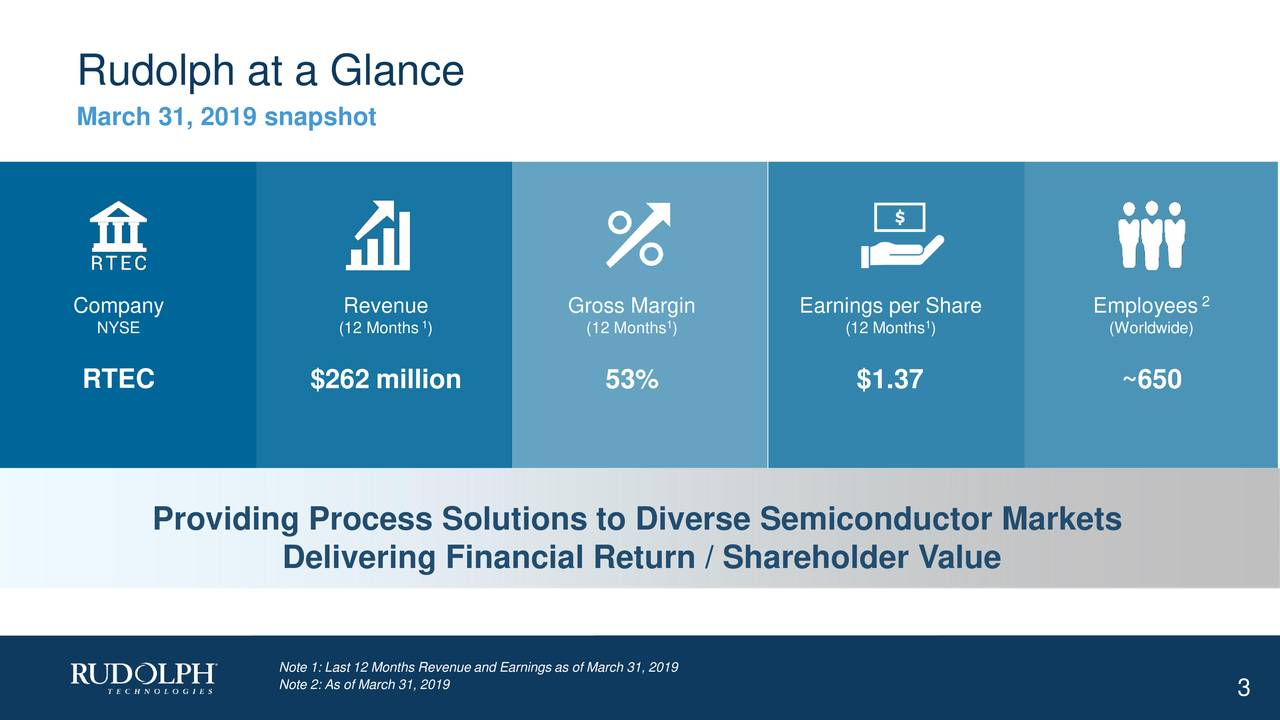 March 31, 2019 snapshot Company Revenue Gross Margin Earnings per Share Employees 2 NYSE (12 Months ) (12 Months ) (12 Months ) (Worldwide) RTEC $262 million 53% $1.37 ~650 Providing Process Solutions to Diverse Semiconductor Markets Delivering Financial Return / Shareholder Value Note 2: As of March 31, 2019ue and Earnings as of March 31, 2019 3