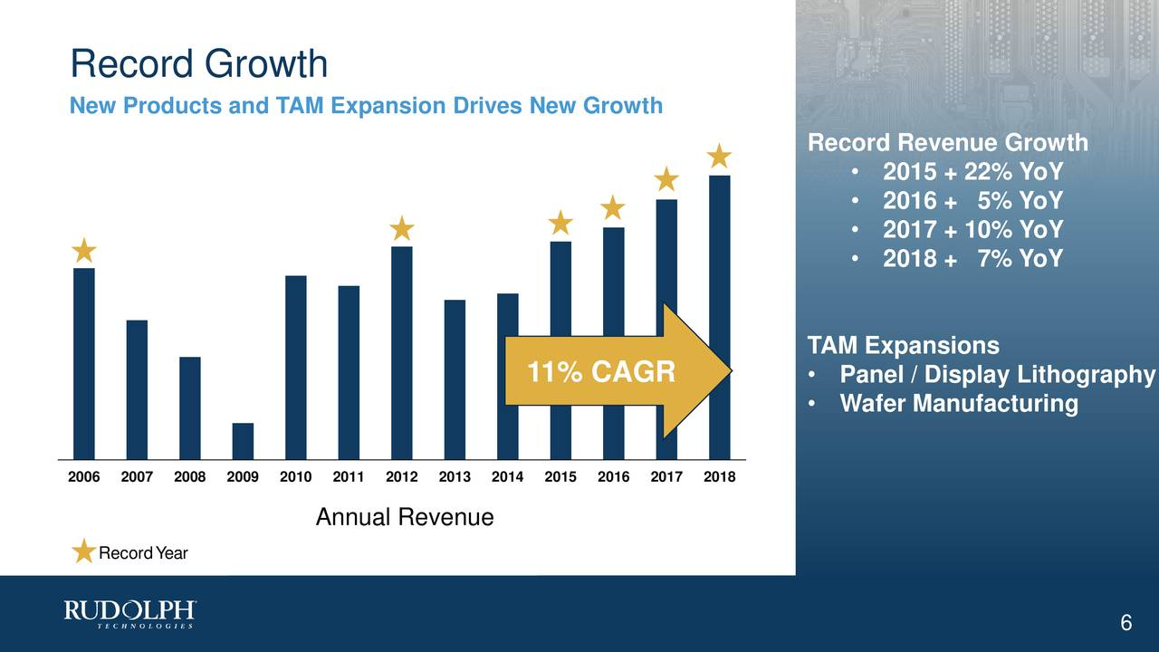 New Products and TAM Expansion Drives New Growth Record Revenue Growth • 2015 + 22% YoY • 2016 + 5% YoY • 2017 + 10% YoY • 2018 + 7% YoY TAM Expansions 11% CAGR • Panel / Display Lithography • Wafer Manufacturing 2006 2007 2008 2009 2010 2011 2012 2013 2014 2015 2016 2017 2018 Annual Revenue RecordYear 6