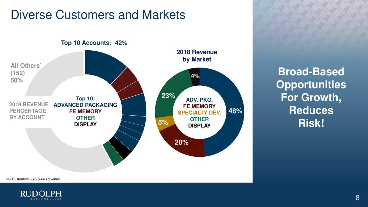 Top 10 Accounts: 42% 2018 Revenue by Market All Others (152) Broad-Based 58% 4% Opportunities Top 10: 23% ADV. PKG. For Growth, 2018 REVENUEADVANCED PACKAGING FE MEMORY PERCENTAGE FE MEMORY SPECIALTY DEV.48% Reduces BY ACCOUNT OTHER OTHER DISPLAY 5% DISPLAY Risk! 20% *All Customers > $50,000 Revenue 8