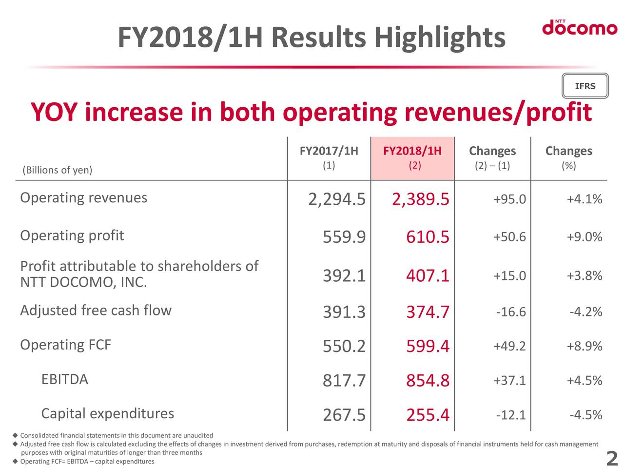 Ntt Docomo Inc Adr 2018 Q2 Results Earnings Call Slides Otcmkts Dcmyy Seeking Alpha