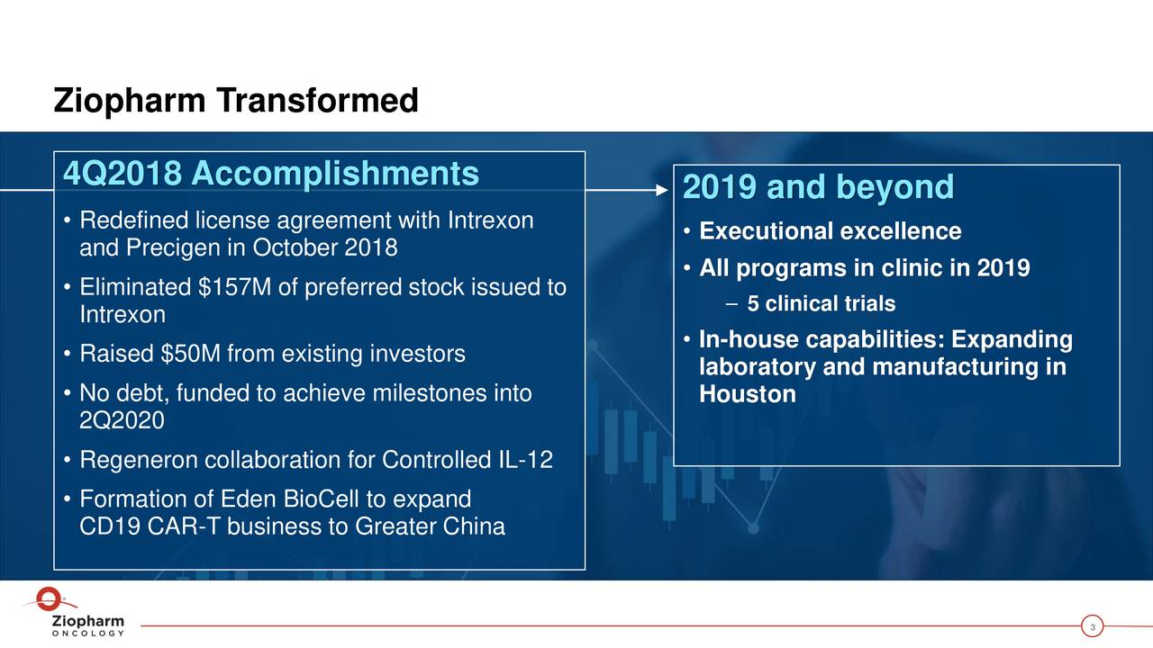 4Q2018 Accomplishments 2019 and beyond • Redefined license agreement with Intrexon and Precigen in October 2018 • Executional excellence • All programs in clinic in 2019 • Eliminated $157M of preferred stock issued to – 5 clinical trials Intrexon • In-house capabilities: Expanding • Raised $50M from existing investors laboratory and manufacturing in • No debt, funded to achieve milestones into Houston 2Q2020 • Regeneron collaboration for Controlled IL-12 • Formation of Eden BioCell to expand CD19 CAR-T business to Greater China 3