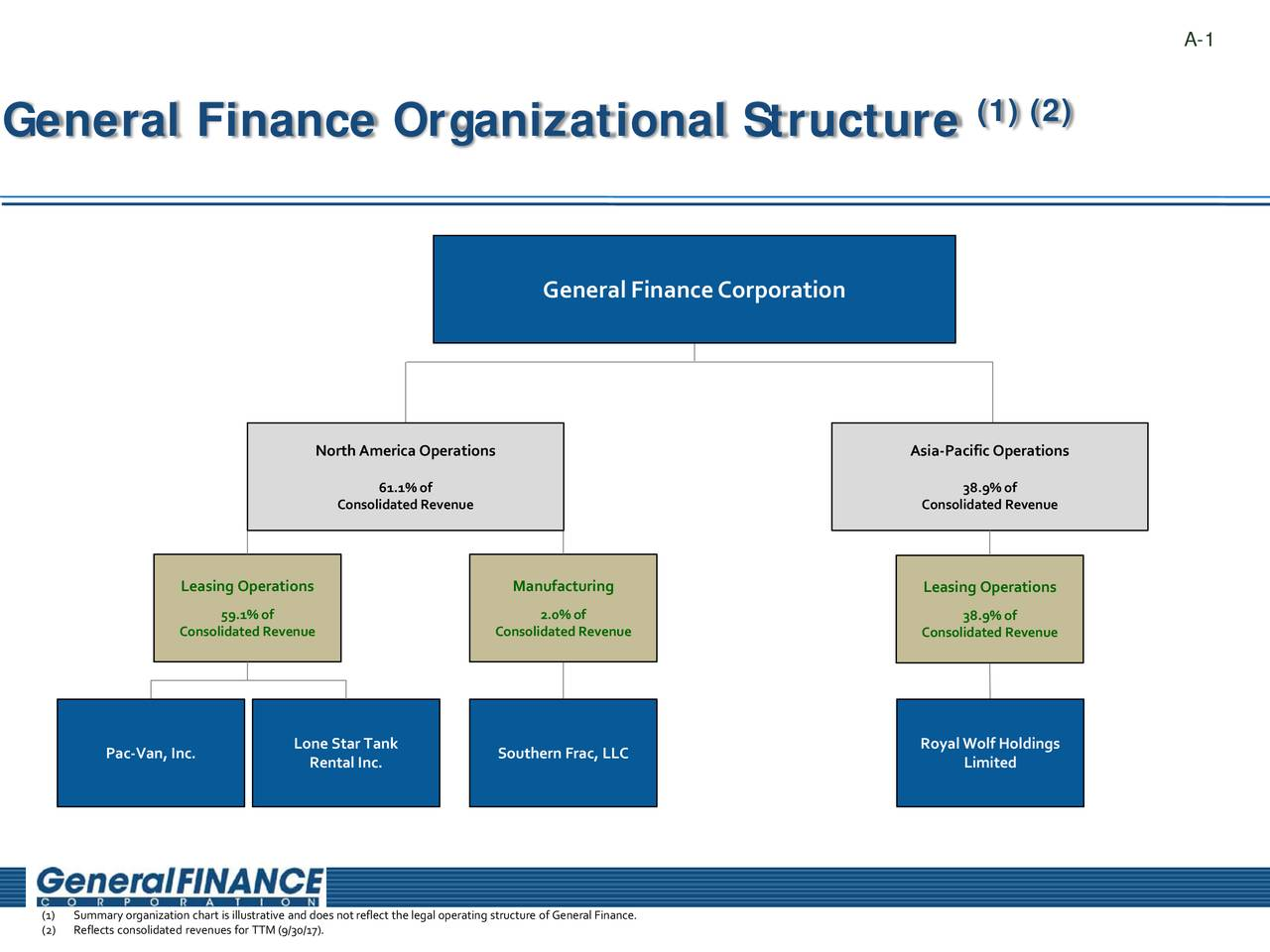 the profile of a company american general corporation in financial organization Company, american general life insurance company, the national life and accident insurance company and the variable annuity life insurance company acquired by american international group, inc 02-25-1998.