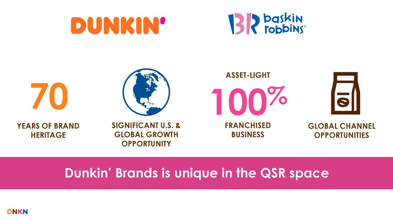 70 100 % YEARS OF BRANDIGNIFICANT U.SFRANCHISED GLOBAL CHANNEL HERITAGE GLOBAL GROWTH BUSINESS OPPORTUNITIES OPPORTUNITY Dunkin' Brands is unique in the QSR space