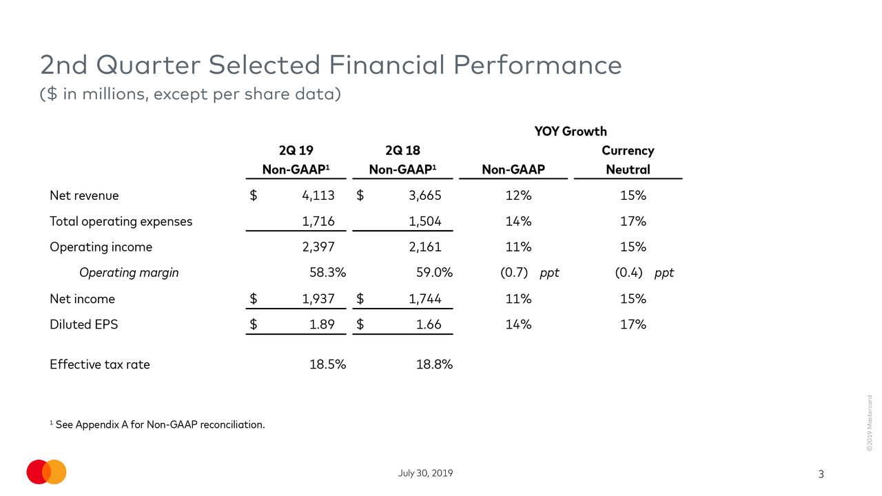 2nd Quarter Selected Financial Performance