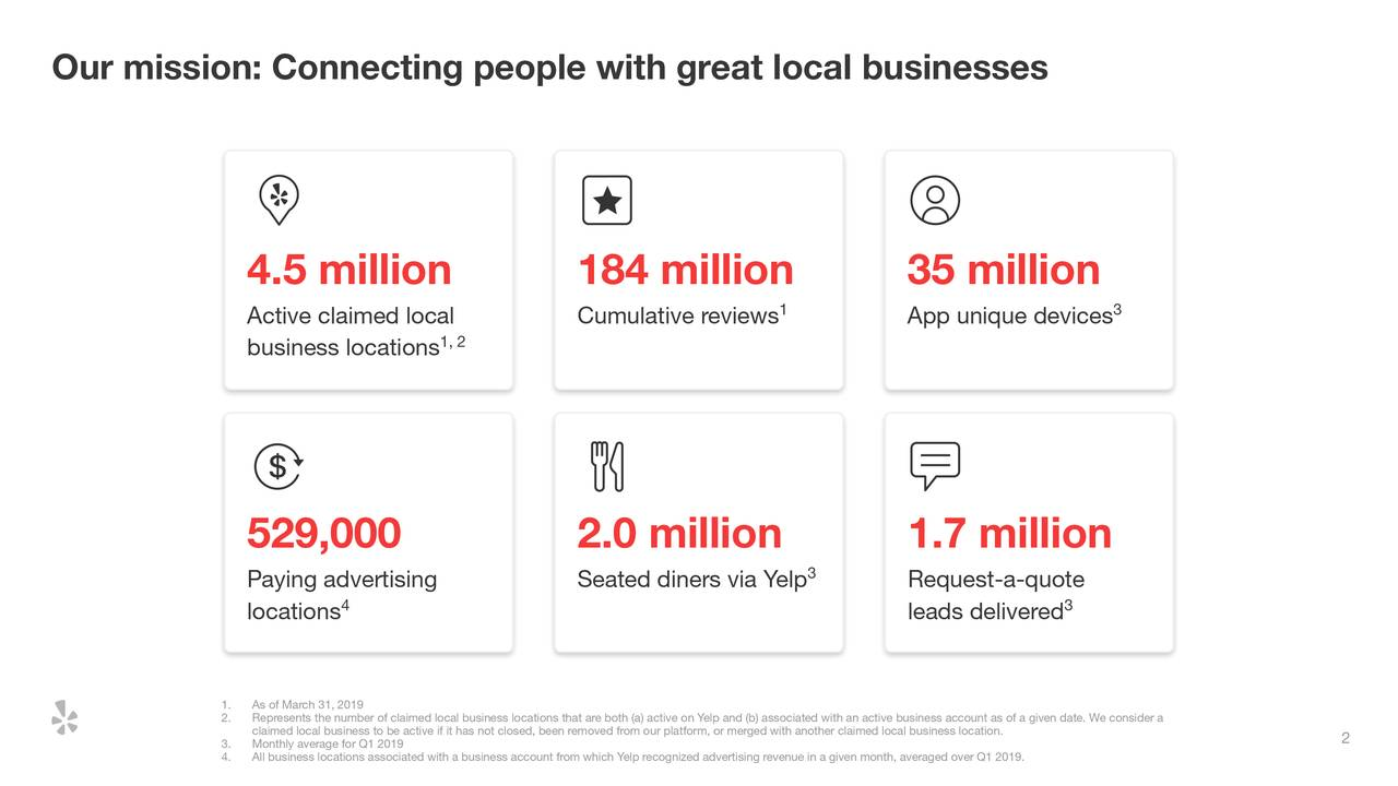 4.5 million 184 million 35 million Active claimed local Cumulative reviews 1 App unique devices 3 1, 2 business locations 529,000 2.0 million 1.7 million Paying advertising Seated diners via Yelp 3 Request-a-quote 4 3 locations leads delivered 2. Represents the number of claimed local business locations that are both (a) active on Yelp and (b) associated with an active business account as of a given date. We consider a 3. Monthly average for Q1 2019e active if it has not closed, been removed from our platform, or merged with ano2her claimed local business location. 4. All business locations associated with a business account from which Yelp recognized advertising revenue in a given month, averaged over Q1 2019.
