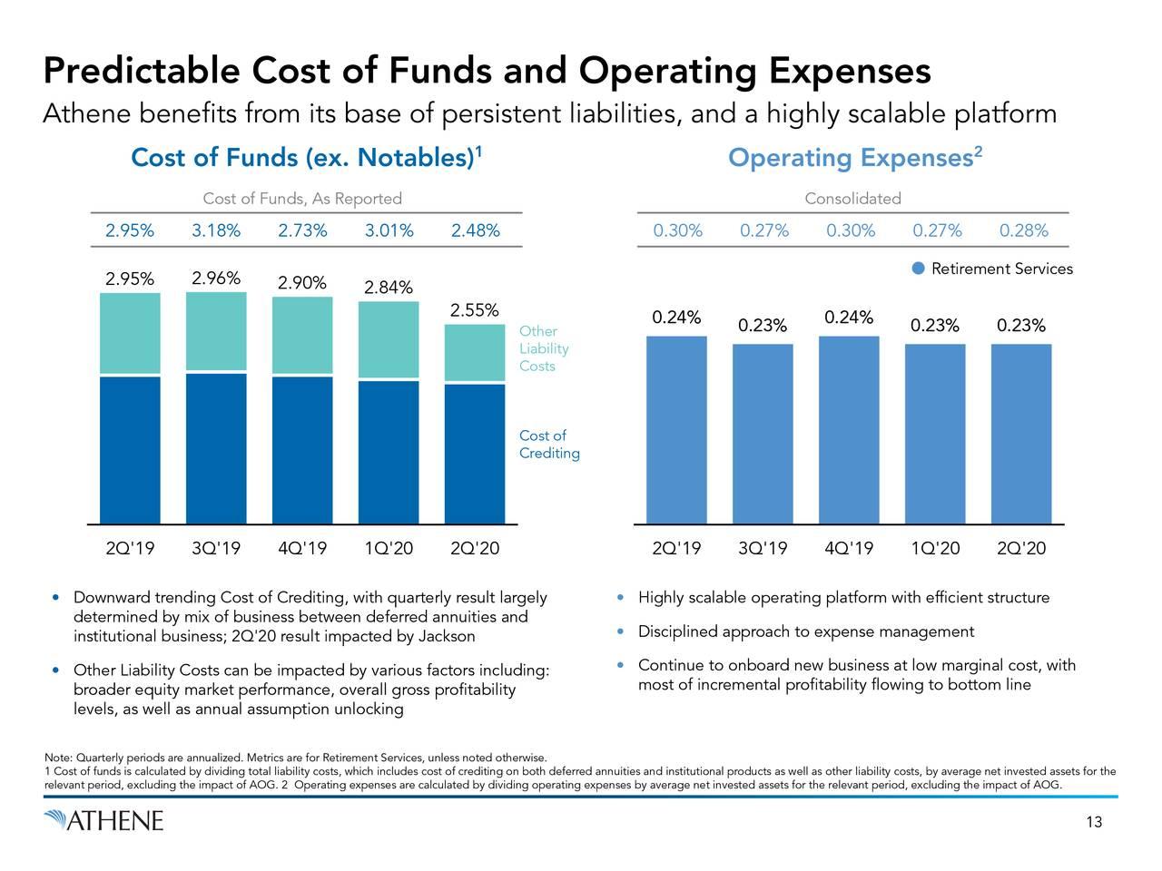 Costo predecible de fondos y gastos operativos