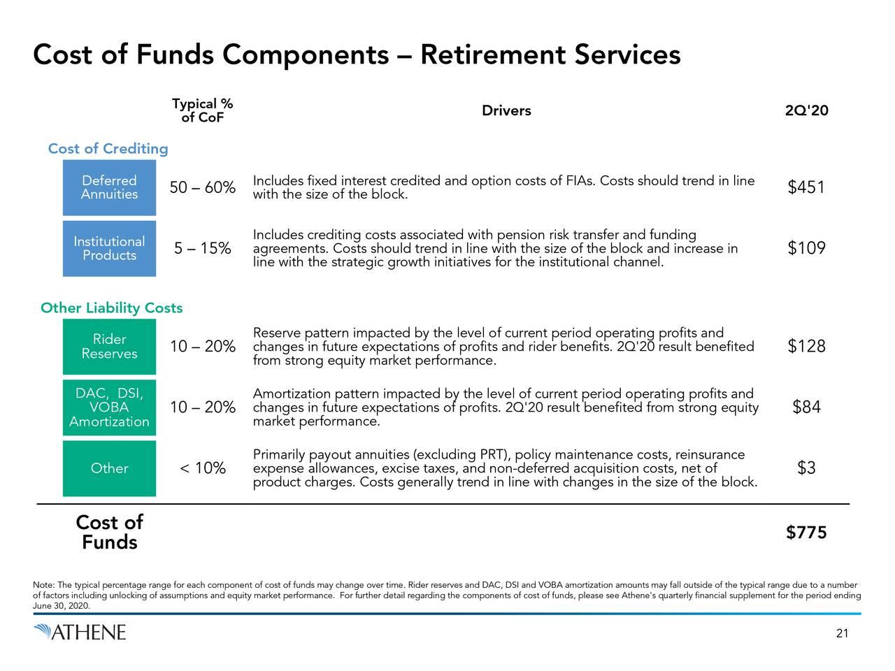 Componentes del costo de fondos: servicios de jubilación