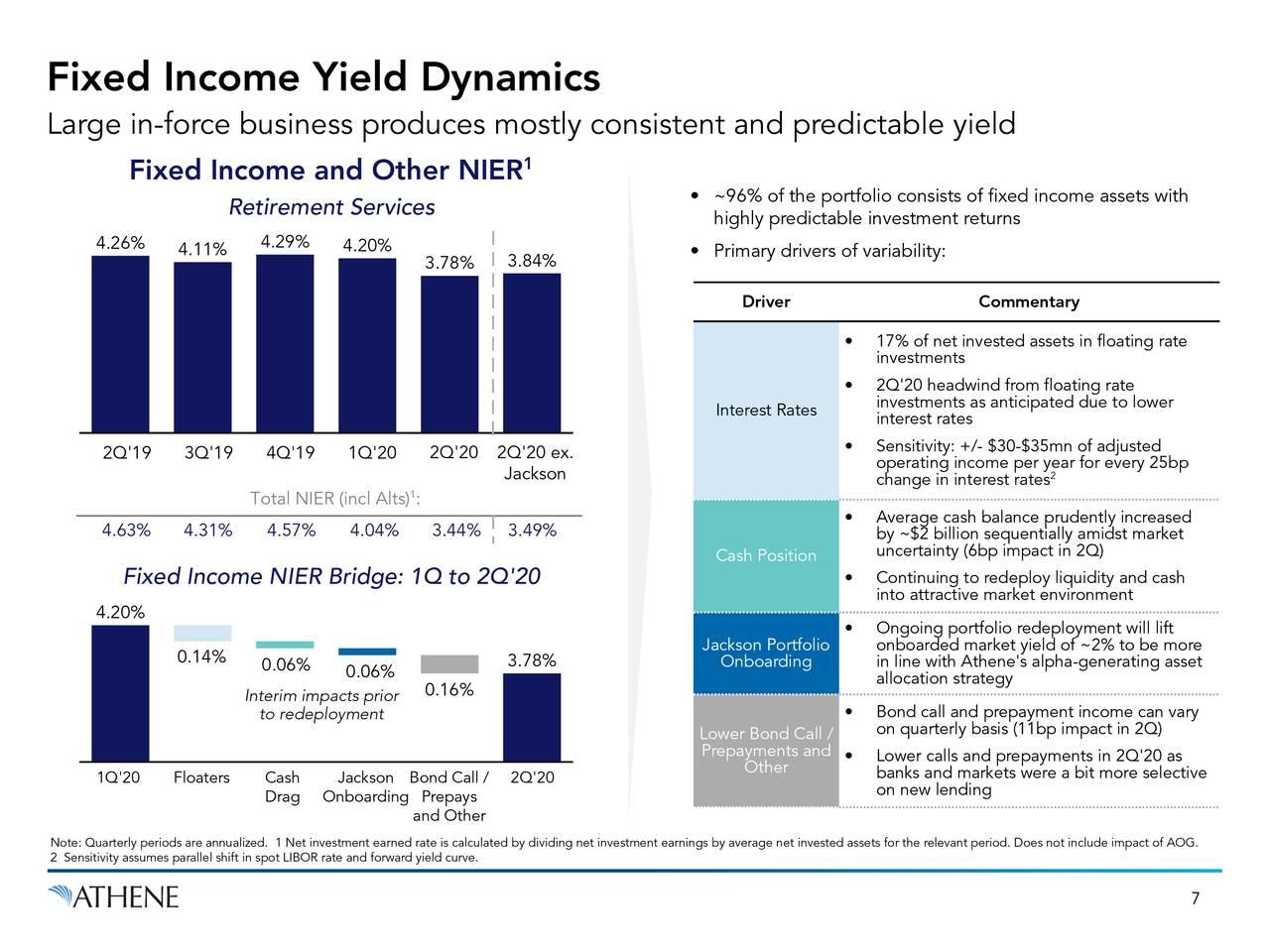 Dinámica del rendimiento de la renta fija