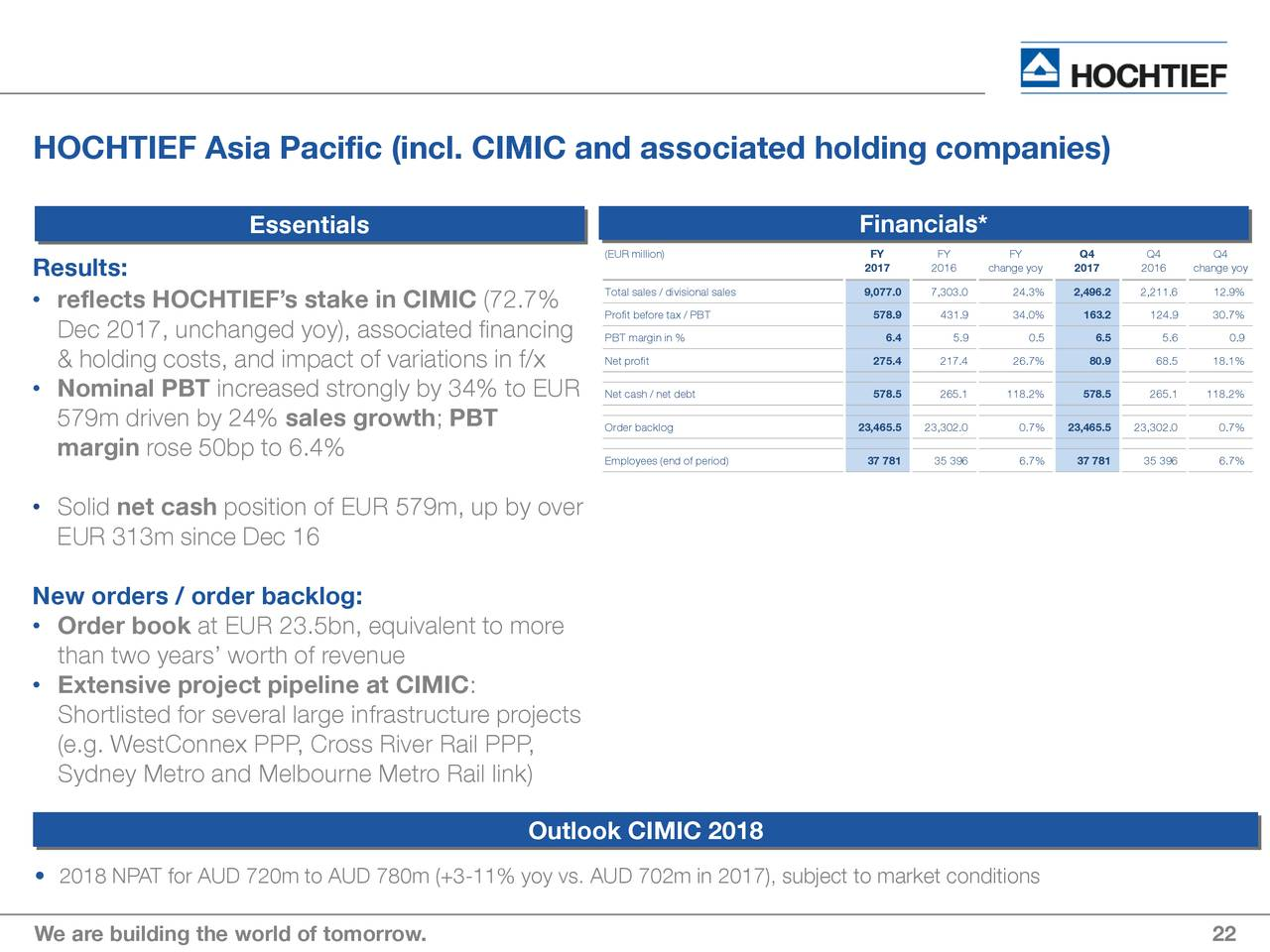 Hochtief ag adr 2017 q4 results earnings call slides for 22 river terrace building link