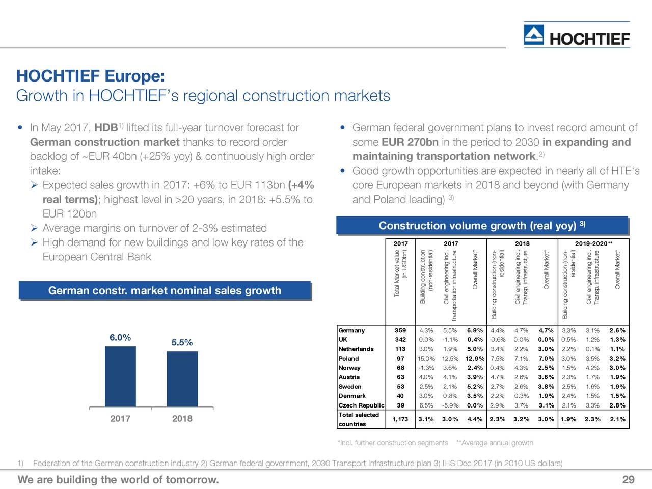 non residential construction market in central europe The european construction market forecast looks bright  new non-residential,  -5,2, 0,6, 2,7, 2,1, 2,3, 3,1, 4,1, 4,7  the market forecast for central and eastern  europe looks bright, as these nations are experiencing.