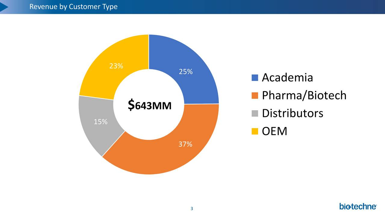 BUSINESS OVERVIEW C O R P O R A T E 23% 25% Academia Pharma/Biotech $ 643MM Distributors 15% OEM 37% 3