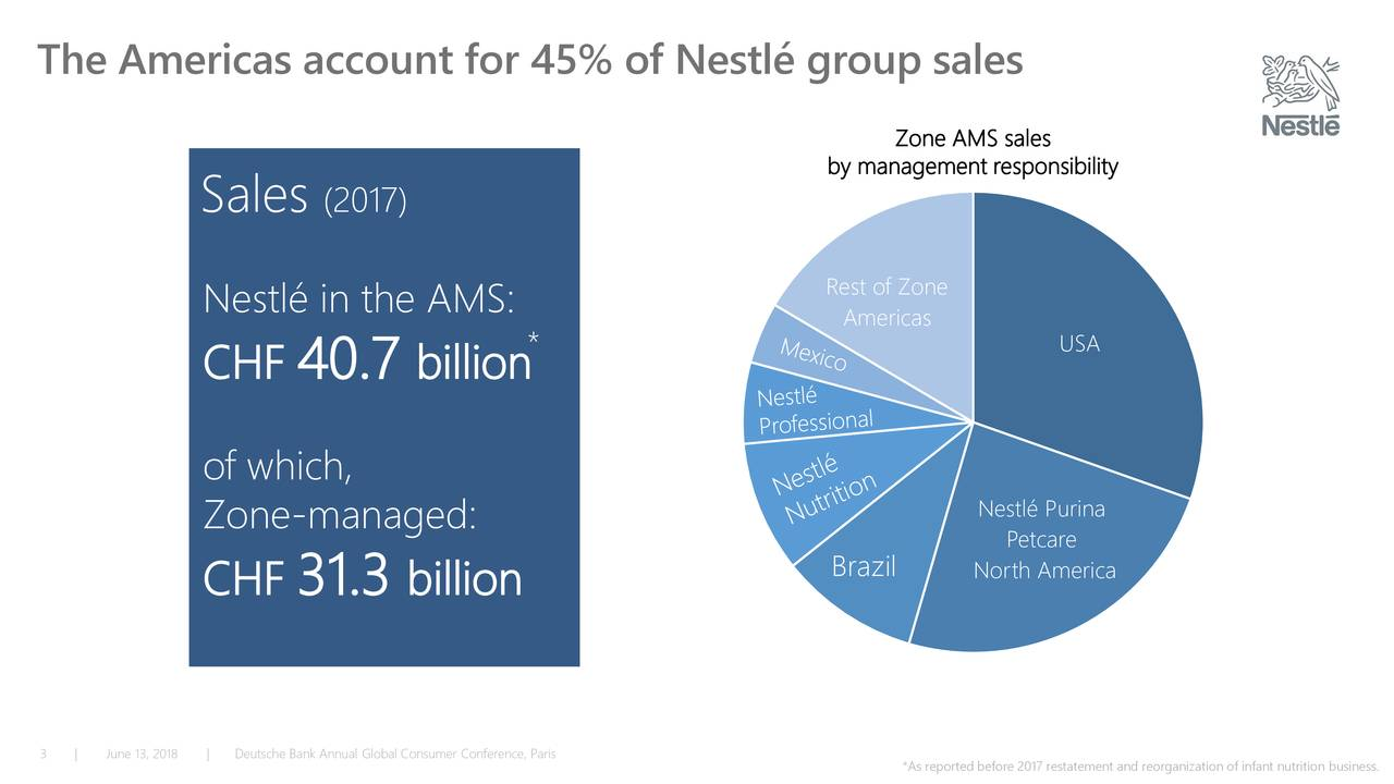 Zone AMS sales by management responsibility Sales (2017) Rest of Zone Nestlé in the AMS: Americas * USA CHF 40.7 billion of which, Nestlé Purina Zone-managed: Petcare Brazil North America CHF 31.3 billion 3 | June 13,|2Deutsche Bank Annual Global Consumer Conference, Paris