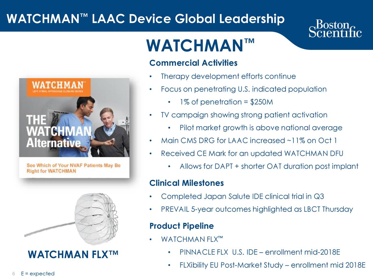 WATCHMAN Clinical Trials – For Physicians