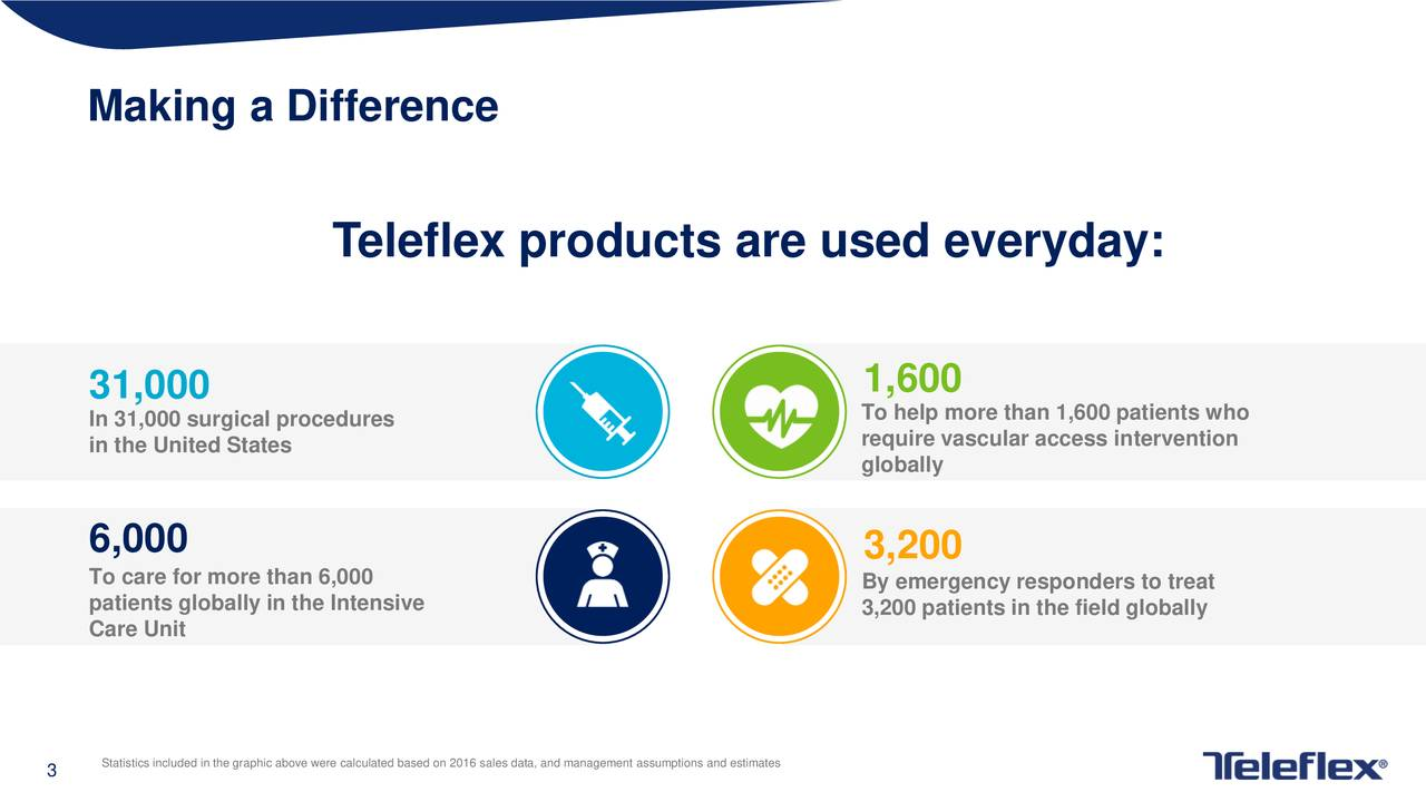 Teleflex products are used everyday: 31,000 1,600 In 31,000 surgical procedures To help more than 1,600 patients who in the United States require vascular access intervention globally 6,000 3,200 To care for more than 6,000 By emergency responders to treat patients globally in the Intensive 3,200 patients in the field globally Care Unit 3 Statistics included in the graphic above were calculated based on 2016 sales data, and management assumptions and estimates