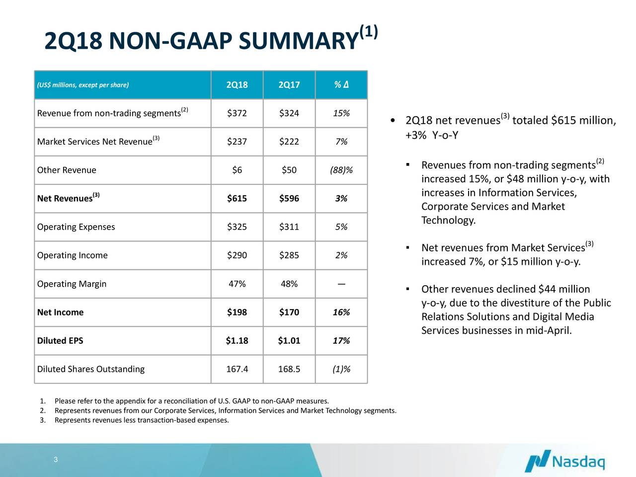 2Q18 NON-GAAP SUMMARY (US$ millions, except per share) 2Q18 2Q17 % Δ Revenue from non-trading segments2) $372 $324 15% • 2Q18 net revenues totaled $615 million, Market Services Net Revenue3) $237 $222 7% +3% Y-o-Y (2) Other Revenue $6 $50 (88)% ▪ Revenues from non-trading segments increased 15%, or $48 million y-o-y, with (3) increases in Information Services, Net Revenues $615 $596 3% Corporate Services and Market Technology. Operating Expenses $325 $311 5% (3) Operating Income $290 $285 2% ▪ Net revenues from Market Services increased 7%, or $15 million y-o-y. Operating Margin 47% 48% — ▪ Other revenues declined $44 million y-o-y, due to the divestiture of the Public Net Income $198 $170 16% Relations Solutions and Digital Media Services businesses in mid-April. Diluted EPS $1.18 $1.01 17% Diluted Shares Outstanding 167.4 168.5 (1)% 1. Please refer to the appendix for a reconciliation of U.S. GAAP to non-GAAP measures. 2. Represents revenues from our Corporate Services, Information Services and Market Technology segments. 3. Represents revenues less transaction-based expenses. 3
