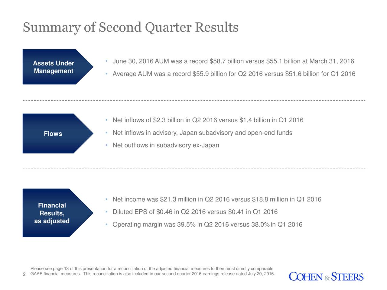Assets Under  June 30, 2016 AUM was a record $58.7 billion versus $55.1 billion at March 31, 2016 Management Average AUM was a record $55.9 billion for Q2 2016 versus $51.6 billion for Q1 2016 Net inflows of $2.3 billion in Q2 2016 versus $1.4 billion in Q1 2016 Flows  Net inflows in advisory, Japan subadvisory and open-end funds Net outflows in subadvisory ex-Japan Net income was $21.3 million in Q2 2016 versus $18.8 million in Q1 2016 Financial Results,  Diluted EPS of $0.46 in Q2 2016 versus $0.41 in Q1 2016 as adjusted  Operating margin was 39.5% in Q2 2016 versus 38.0%in Q1 2016 Please see page 13 of this presentation for a reconciliation of the adjusted financial measures to their most directly comparable 2 GAAP financial measures. This reconciliation is also included in our second quarter 2016 earnings release dated July 20, 2016.