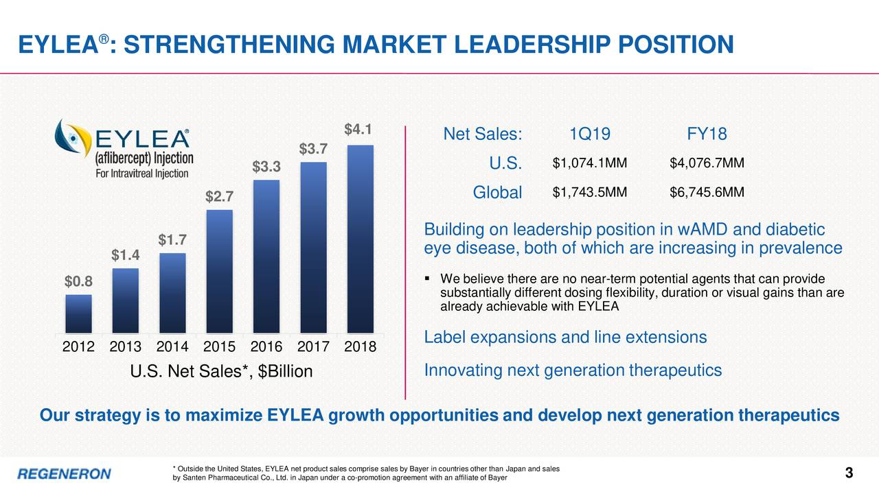 EYLEA : STRENGTHENING MARKET LEADERSHIP POSITION $4.1 Net Sales: 1Q19 FY18 $3.7 $3.3 U.S. $1,074.1MM $4,076.7MM $2.7 Global $1,743.5MM $6,745.6MM $1.7 Building on leadership position in wAMD and diabetic $1.4 eye disease, both of which are increasing in prevalence $0.8 ▪ We believe there are no near-term potential agents that can provide substantially different dosing flexibility, duration or visual gains than are already achievable with EYLEA 2012 2013 2014 2015 2016 2017 2018 Label expansions and line extensions U.S. Net Sales*, $Billion Innovating next generation therapeutics Our strategy is to maximize EYLEA growth opportunities and develop next generation therapeutics * Outside the United States, EYLEA net product sales comprise sales by Bayer in countries other than Japan and sales by Santen Pharmaceutical Co., Ltd. in Japan under a co-promotion agreement with an affiliate of Bayer