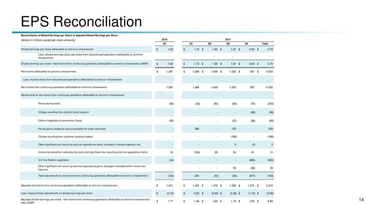 United Technologies (UTX) Presents At UBS Global