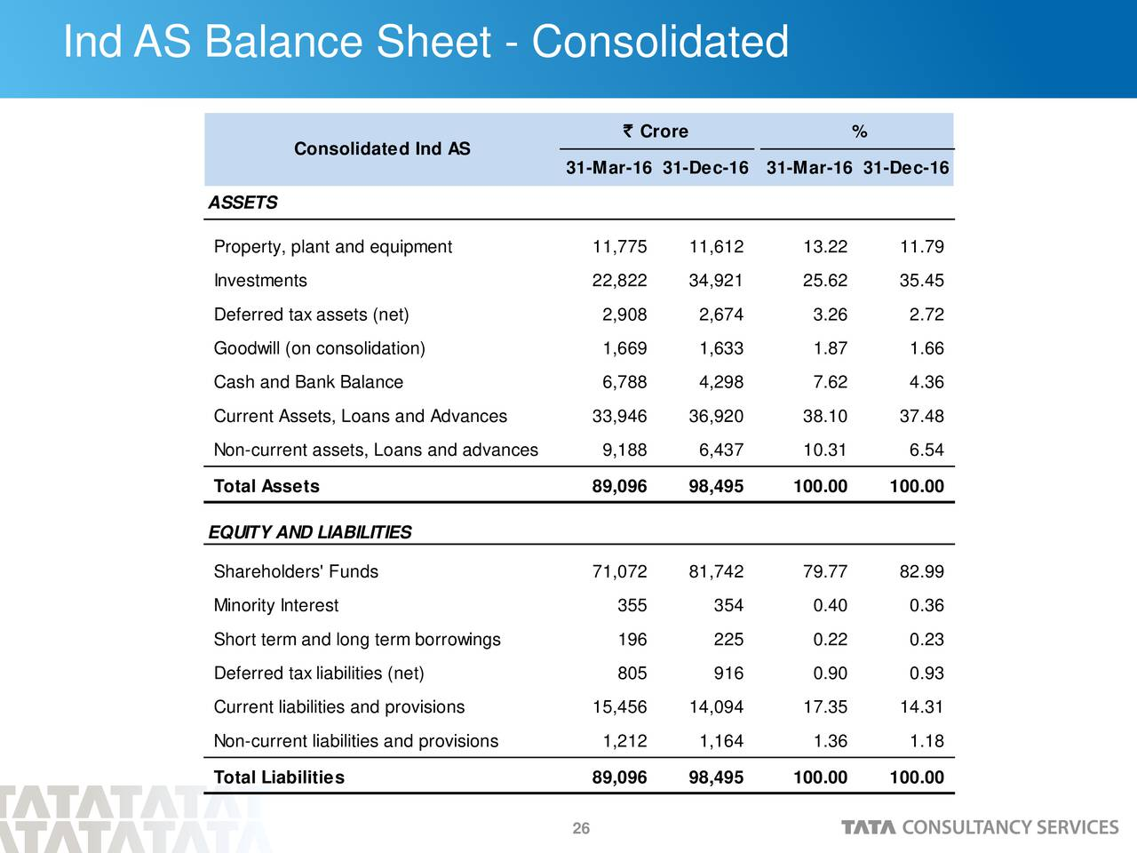 analysis of balance sheet of tata consultancy services Tata consultancy services limited shares outstanding analysis of tata consultancy shares outstanding, outstanding shares that are stated on company balance sheet are used when calculating many important valuation and performance indicators including return on equity, market cap, eps and many others.