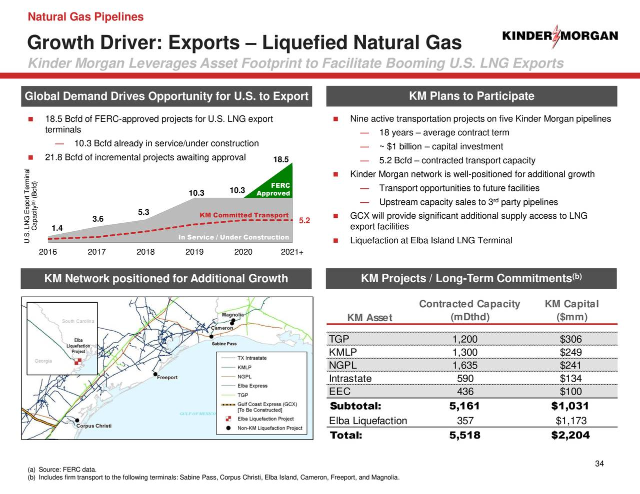 Natural Gas Pipeline Kml