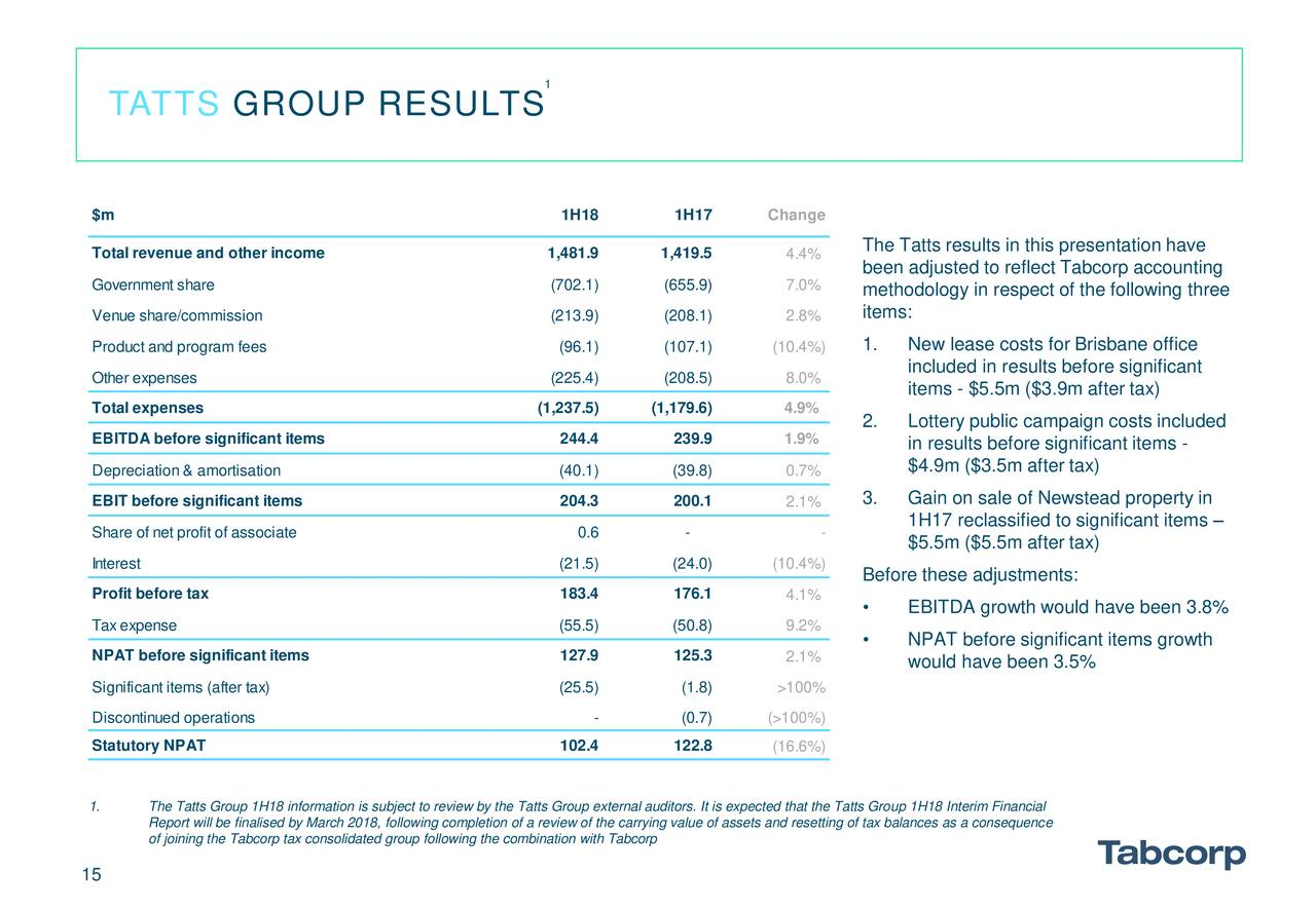 tabcorp financial report Annual reports financial statements financial results (excel) investor centre investor centre financial statements financial statements 2018 7 august 2018 .