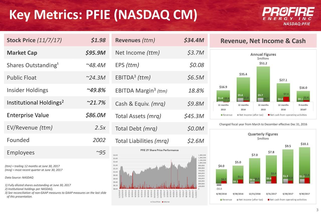 NASDAQ:PFIE Stock Price (11/7/17) $1.98 Revenues (ttm) $34.4M Revenue, Net Income & Cash Market Cap $95.9M Net Income(ttm) $3.7M $millions Shares Outstanding¹ ~48.4M EPS (ttm) $0.08 EBITDA 3(ttm) $6.5M Public Float ~24.3M Insider Holdings ~49.8% EBITDA Margin 3 (ttm) 18.8% Institutional Holdings ~21.7% Cash & Equiv. (mrq) $9.8M Enterprise Value $86.0M Total Assets (mrq) $45.3M Changed fiscal year from March to December effective Dec 31,2016 EV/Revenue (ttm) 2.5x Total Debt (mrq) $0.0M $millions Founded 2002 Total Liabilities (mrq) $2.6M Employees ~95 (ttm) = trailing 12 months atJune 30, 2017 (mrq) = most recent quarter atJune 30, 2017 Data Source: NASDAQ 1) Fully diluted shares outstanding atJune 30, 2017 3) See reconciliation of non-GAAP measures to GAAPmeasures on the last slide of this presentation. 3