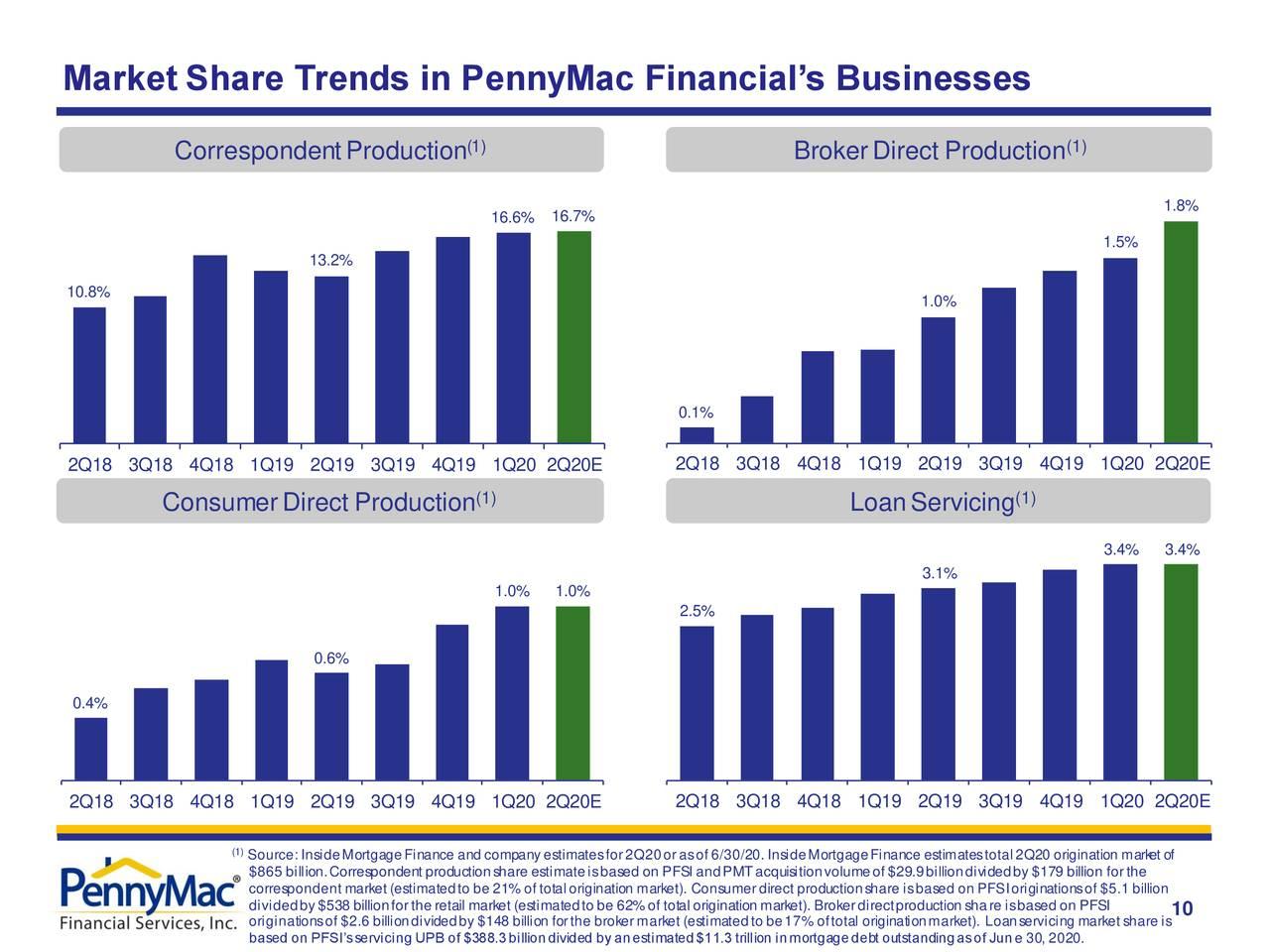 Tendencias de participación de mercado en los negocios de PennyMac Financial